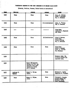 This chart shows the number of Italian, Jewish, Irish, and German candidates elected to the City Commission of Newark from 1917 to 1937. As different ethnic groups have migrated in and out of the city, population percentages have fluctuated along with political representation in city government. -- Credit: New Jersey Historical Society