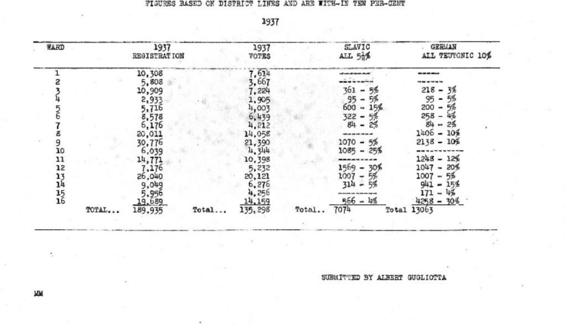 thumbnail of Estimated Racial Vote by Ward, 1937