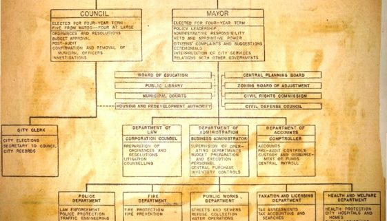 thumbnail of Chart of Government Organization Under Charter Commission Plan (August, 1953)
