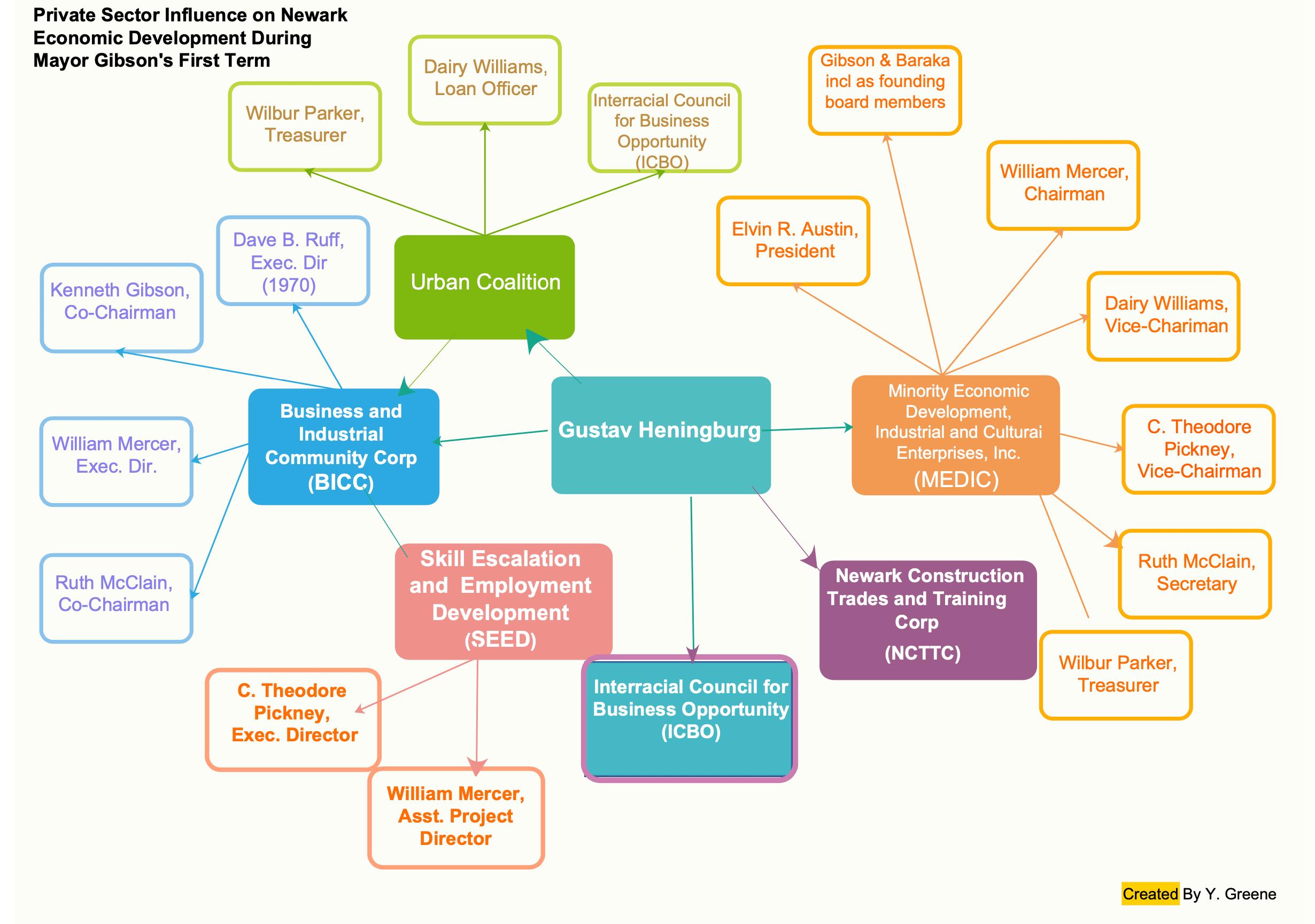 Power Map of Economic Development